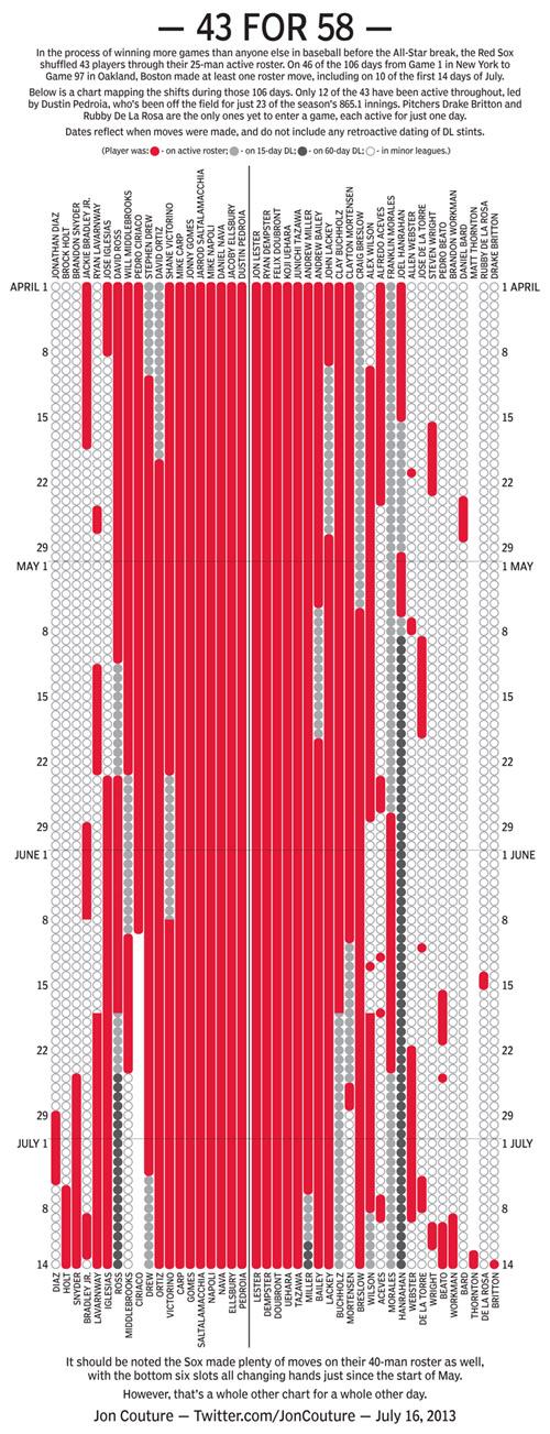 Sox Roster Chart - 500 Pixels